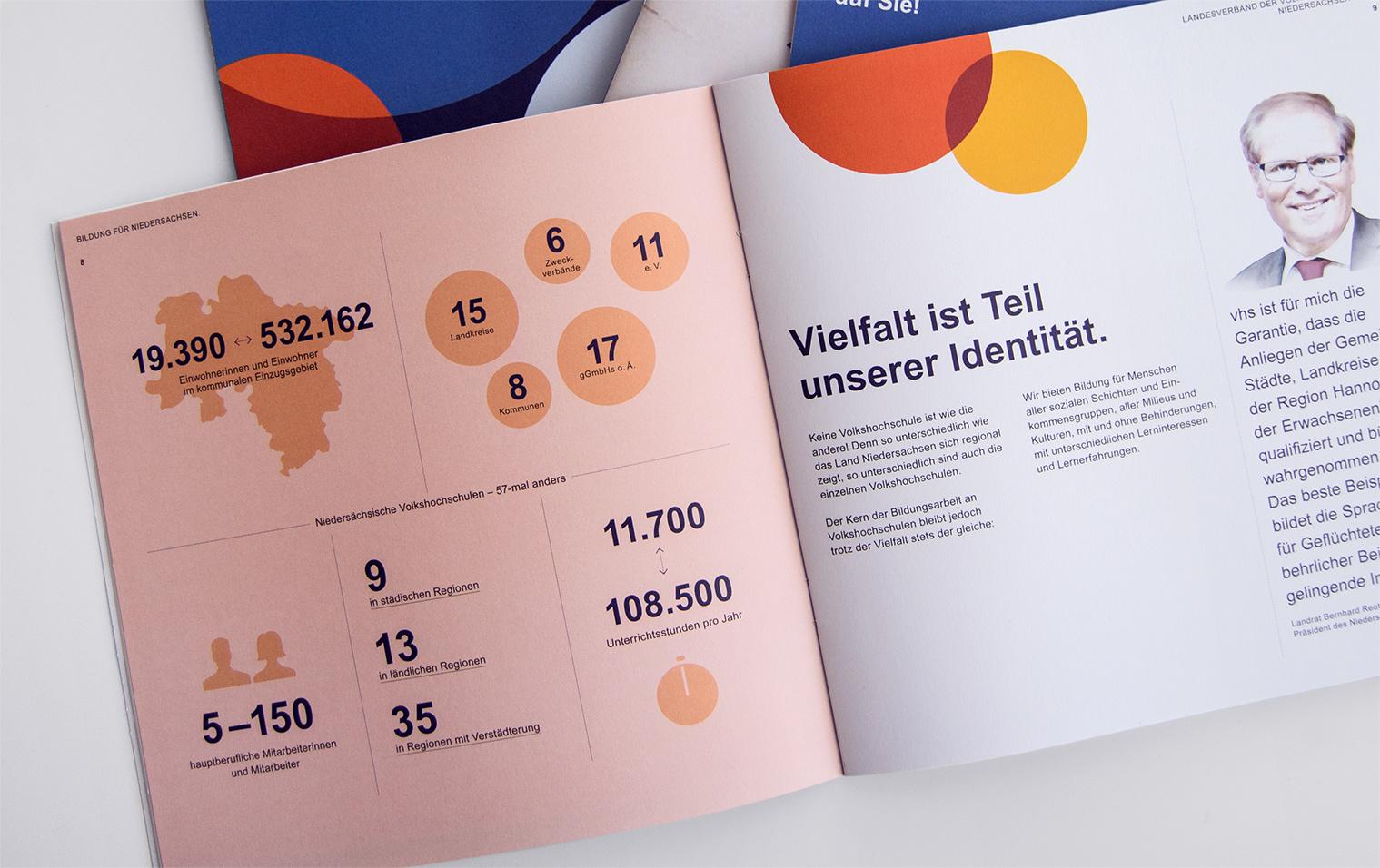 Imagebroschüre Printdesign