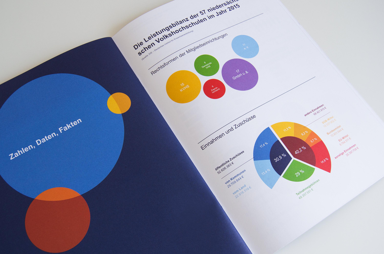 Geschäfts- und Finanzbericht